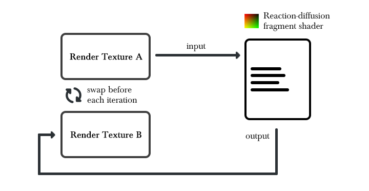 Schema of a feedback implementation